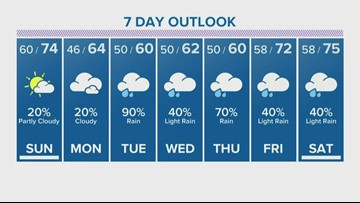 Houston Forecast: Sunshine coming Sunday, but more rain to follow