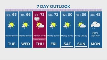 Houston Forecast: Rain tonight; sunshine and clear skies return Tuesday