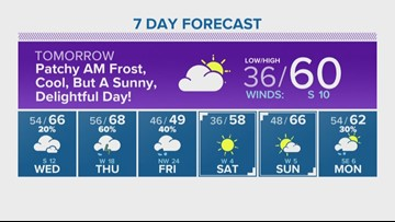 Houston Forecast: Nice, cold Tuesday morning before the sun comes out