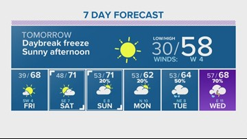 Houston Forecast: Light freeze Thursday morning before a beautiful, sunny afternoon