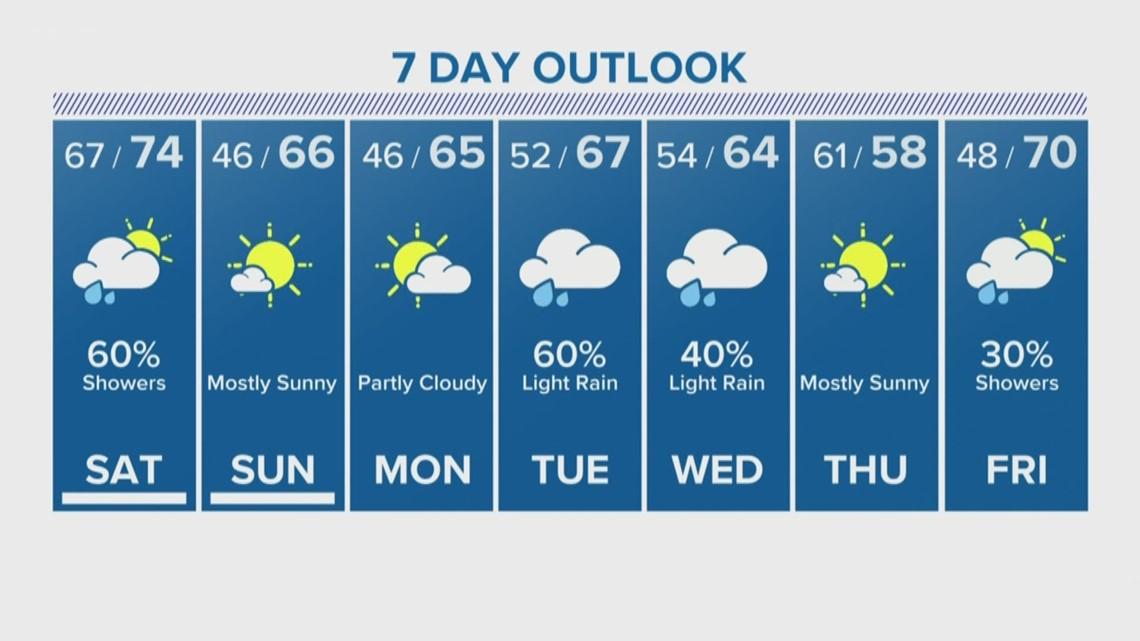 Houston Forecast: Rainy Saturday, sunny Sunday