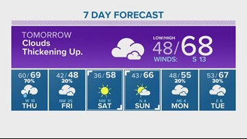 Houston Forecast: Storm system headed our way Thursday