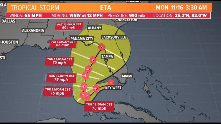Tropical Storm Eta spinning in the Gulf of Mexico: Storm updates and forecast track