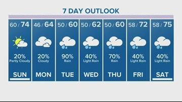 Houston Forecast: Sunshine expected Sunday