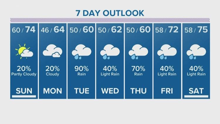 Houston Forecast: Sunday will be warmer with sunshine