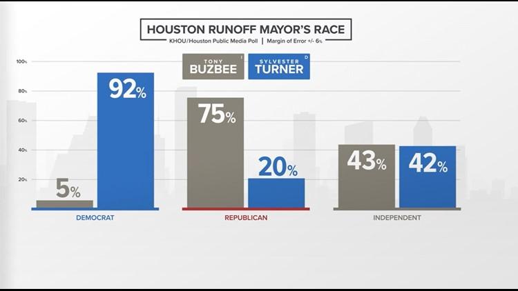 Houston Runoff Mayor's Race - party affiliation