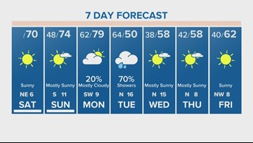 Houston Forecast: Cool mornings, mild afternoon this weekend