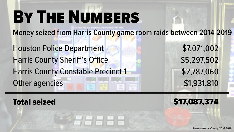 Money seized from Harris County game room raids
