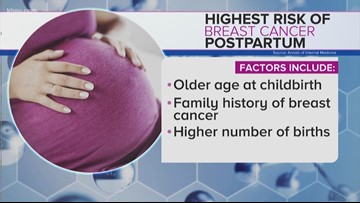 Study: Risk of breast cancer is higher for moms