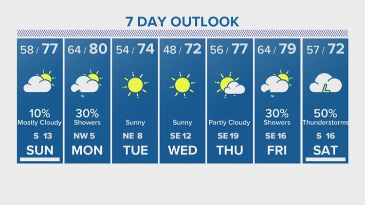 Houston Forecast: Nice Sunday ahead with slight rain chances