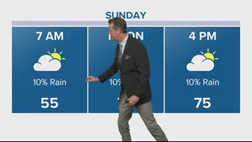 Houston Forecast: Slight chance for rain but overall a BEAUTIFUL Sunday