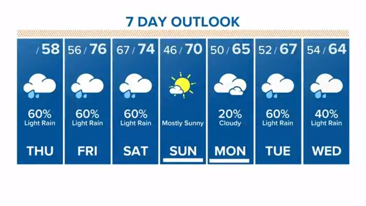 Houston Forecast: More rain on Thursday