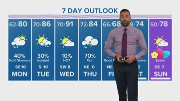 Houston Forecast: Rain chances are back, so is the heat!