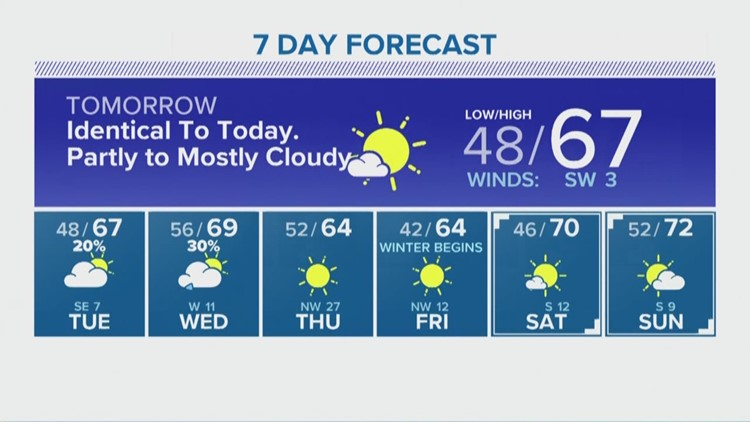 Houston Forecast: Partly cloudy Monday morning before a beautiful afternoon