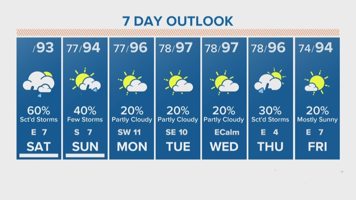 Houston Forecast: Saturday storms may be heavy at times
