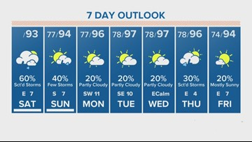 Houston Forecast: Scattered showers likely Saturday