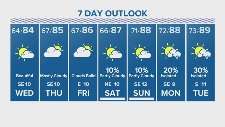 Houston forecast: Warmth increases heading into the weekend
