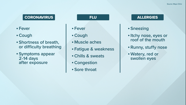Coronavirus: Differences between flu and allergies