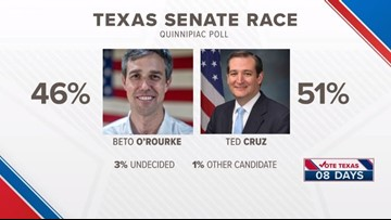 Vote Texas: Inside the U.S. Senate Race
