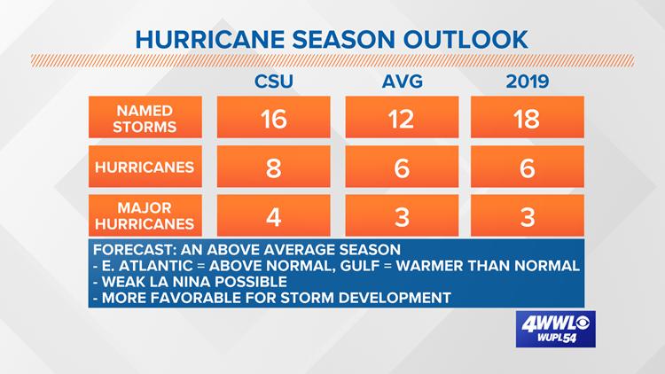 April 2020 Hurricane Season Outlook - CSU
