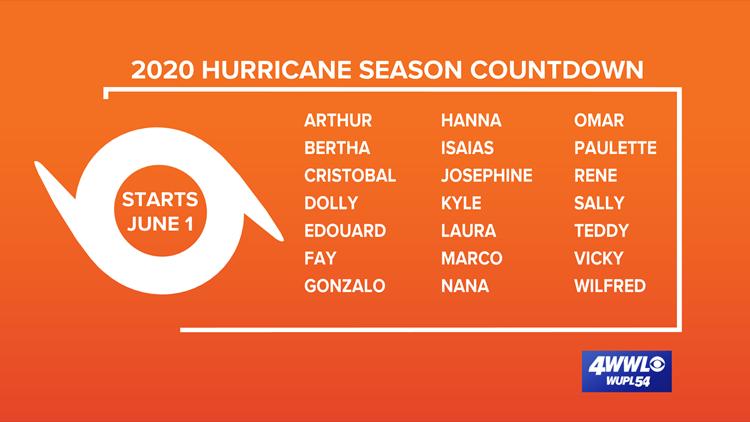 2020 Hurricane Names